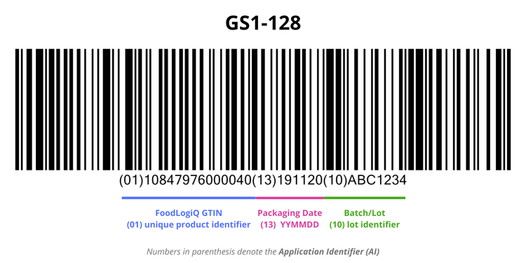 GS1-128