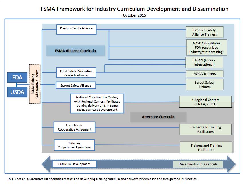 FSMA training framework