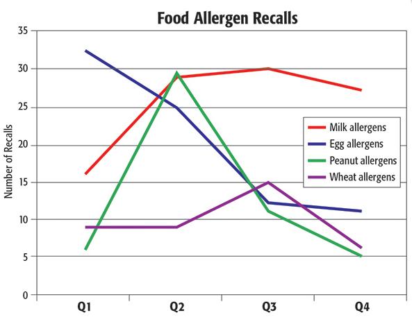 2016 Undeclared Allergen Recalls