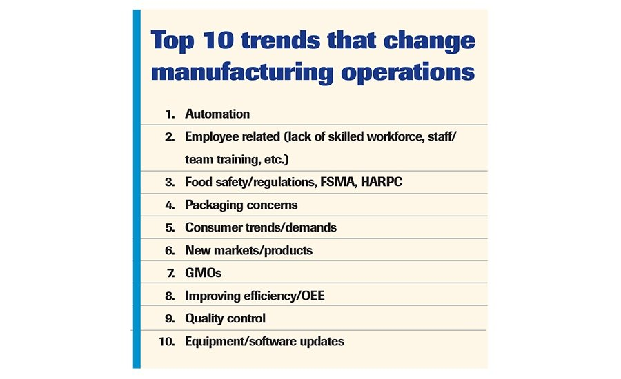 Food Manufacturing Trends