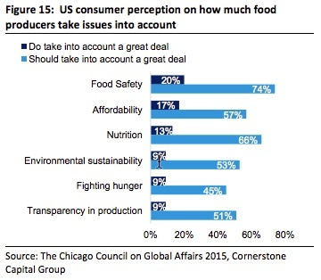 Food Producer Transparency
