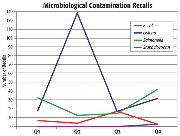 2016 Listeria Recalls
