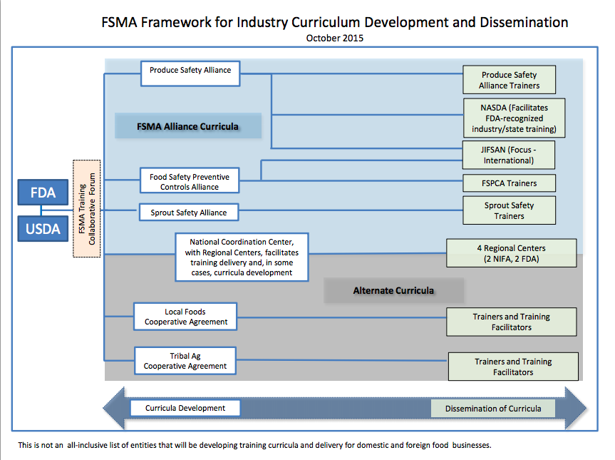 Why FSMA Training Is Key & The FDA Plan
