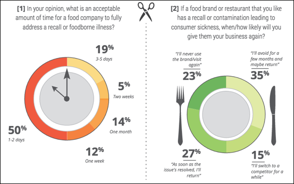 Consumer Survey Reveals Demand for Enhanced Transparency in the Food Industry