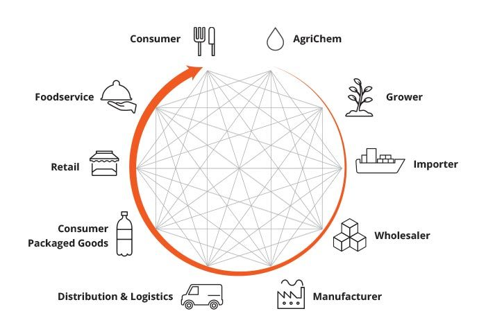 Supply Chain Complexity and the Importance of Traceability